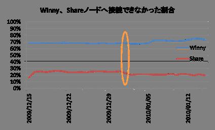 引用先のグラフ