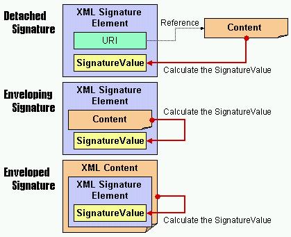 JVNRSS: JVNRSS with XML signature